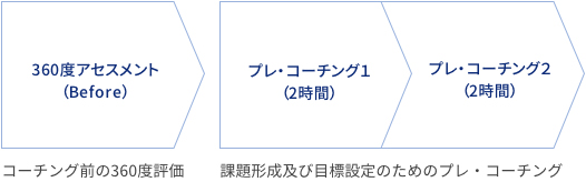 STEP1 セットアップセッション